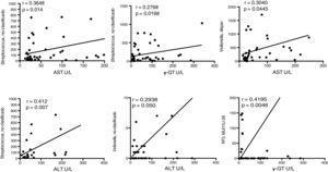 Fragmento de la firma de bacterias que presentan asociaciones significativas con la etiología del daño hepático. Las gráficas indican los niveles de asociación entre algunos OTU a nivel de familia con los niveles séricos de las enzimas que indican daño hepático. La curva de correlación y la r cuadrada, así como la significación de la prueba de Pearson, se presentan en cada caso. ALT: alanino-aminotransferasa&#59; AST: aspartato-aminotransferasa&#59; γ-GT: gamma-glutaminotransferasa&#59; U/L: unidades/litro.
