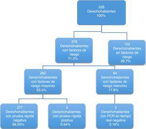 Distribución de los resultados obtenidos de la población general.