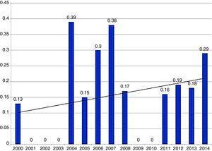 Prevalencia de colecistitis eosinofílica en pacientes postoperados de colecistectomía laparoscópica (de 2000 a 2014).