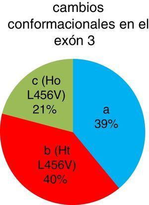 Frecuencia de los cambios conformacionales del exón 3 en porcentaje. Los cambios conformacionales denominados b y c son pacientes heterocigóticos y homocigóticos para el polimorfismo p.L456V, respectivamente.