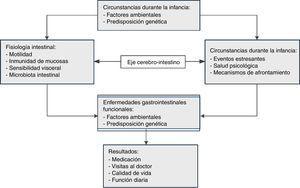Fisiopatología de los TFD.