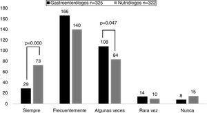 Frecuencia de recomendación de probióticos por gastroenterólogos y nutriólogos.