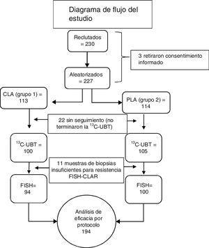 Diagrama de flujo del estudio. CLA: claritromicina, lansoprazol, amoxicillina; CLAR: resistencia a claritromicina; FISH: hibridación fluorescente in situ; PLA: pantoprazol, levofloxacina, azitromicina; 13C-UBT: prueba de aliento 13C-urea.