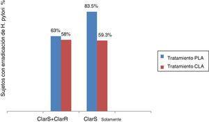 Tasas de erradicación por tratamiento, con base en resistencia a claritromicina. ClarS + ClarR: tasa de erradicación de H. pylori no inferior (PLA vs. CLA, p = 0.757). ClarS solamente: tasa de erradicación de H. pylori superior (PLA vs. CLA, p = 0.013).