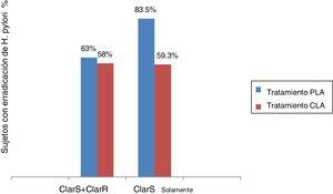 Tasas de erradicación por tratamiento, con base en resistencia a claritromicina. ClarS: sensibilidad a claritromicina; ClarR: resistencia a claritromicina. ClarS + ClarR: tasa de erradicación de H. pylori no inferior (PLA vs. CLA, p = 0.757). ClarS solamente: tasa de erradicación de H. pylori superior (PLA vs. CLA, p = 0.013).