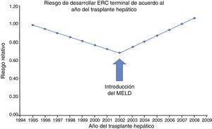 Tendencia en la incidencia ajustada por covarianza de la ERC, de acuerdo al año en que se realizó el trasplante hepático. Antes de 2002 (era pre-MELD), la tasa de la ERC postrasplante hepático disminuyó significativamente al 5.1% por año (RR: 0.949&#59; IC 95%: 0.924-0.975&#59; p=0.0001). Sin embargo, esta tendencia se revirtió en el 2002 (era MELD), mostrando un aumento anual en la incidencia de la ERCT del 7.6% (p=0.0001). MELD: Model for End-stage Liver Disease. Fuente: adaptado de Sharma et al.11.