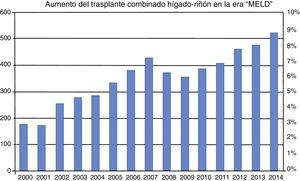 Incidencia de trasplante combinado hígado-riñón 2000 a 2014. El número de trasplantes combinados se ha incrementado notablemente desde la inclusión del MELD en febrero de 2002. La incidencia de este tipo de trasplante en la era pre-MELD era menor al 3%. En la era MELD se ha incrementado a más del 8%. MELD: Model for End-stage Liver Disease. Fuente: adaptado de Sharma et al.38.