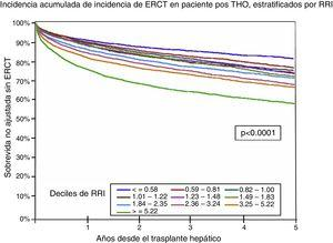 Sobrevida sin ERCT posterior a un trasplante hepático ortotópico estratificado por el RRI. ERCT: enfermedad renal crónica terminal&#59; RRI: índice de riesgo renal. Fuente: adaptado de Sharma et al.55.
