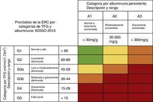 Riesgo de progresión y desenlaces adversos de la ERC: verde: bajo riesgo (sin otros marcadores de enfermedad renal, no se considera que exista tal)&#59; amarillo: riesgo moderadamente incrementado&#59; naranja: alto riesgo, y rojo: muy alto riesgo. ERC: enfermedad renal crónica&#59; TFG: tasa de filtrado glomerular. Fuente: adaptado de Guías KDIGO 201328.