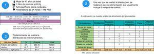 Ejemplo de cálculo dietético y distribución de un plan de alimentación en un paciente cirrótico.