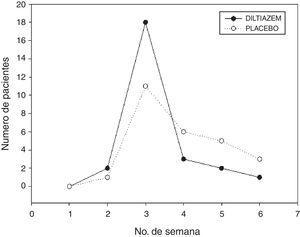 Comparación del tiempo de cicatrización entre diltiazem y placebo.