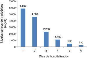 Disminución de los niveles séricos de triglicéridos al cabo de los días.