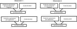 Relación de los grados de coproestasis con el dolor abdominal según ambos observadores. Coeficiente de Spearman.