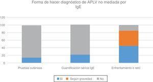Herramientas diagnósticas para establecer el diagnóstico de alergia a las proteínas de la leche de vaca (APLV) no mediada por IgE, por parte de los gastroenterólogos pediatras iberolatinoamericanos respondedores a la encuesta.