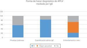 Herramientas diagnósticas para establecer el diagnóstico de alergia a las proteínas de la leche de vaca (APLV) mediada por IgE, por parte de los gastroenterólogos pediatras iberolatinoamericanos respondedores a la encuesta.