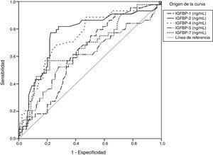 Curva ROC. Análisis de sensibilidad y especificidad de IGFBP en la etapa F4 de fibrosis en pacientes con hepatitis C crónica.