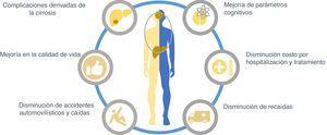 Objetivos del tratamiento de la encefalopatía hepática (EH). El tratamiento de la cirrosis hepática debe incluir un manejo integral de la EH. Para ello es importante considerar que un gran porcentaje de los pacientes con cirrosis desarrollarán algún grado de EH, para lo cual puede iniciarse tratamiento de prevención primaria con el fin de mejorar su calidad de vida, evitar accidentes, dependencia de cuidadores y hospitalizaciones. En aquellos pacientes que ya desarrollaron EH y fueron hospitalizados debe considerarse el tratamiento que disminuya el tiempo de hospitalización.