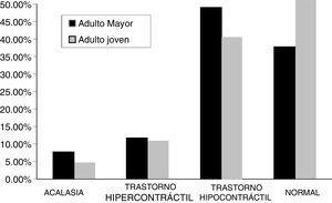 Comparativo de manometría en el grupo de adultos mayores y el grupo control. La diferencia fue estadísticamente significativa entre los grupos para las conclusiones. Enfermedades hipocontráctiles y resultados normales (p=0.001).