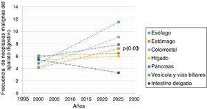 Proyección al 2025 de las neoplasias malignas del aparato digestivo en Veracruz (n=2,540).
