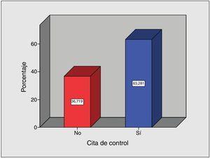 Representación del porcentaje en barras de asistencias de pacientes a cita de control de obesidad posterior a la colocación de balón intragástrico. Fuente: Directa.