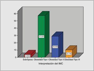 Gráfica de barras que representa los porcentajes de IMC de los pacientes incluidos en el protocolo de balón intragástrico. Fuente: Directa.