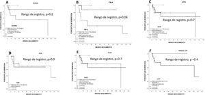 Sobrevida estimada por Kaplan-Meier según el índice biológico de fibrosis. A) Enfermedad por hígado graso no alcohólico (EHGNA). B) Índice de elementos de fibrosis 4 (FIB-4). C) ALT/índice de plaquetas (APRI). D) Sistema de discriminación de cirrosis (CDS). E) Índice de cirrosis de la Universidad de Gotemburgo (GUCI). F) Índice de Lok. El índice de FIB-4 tuvo una tendencia estadística significativa (p=0,06).