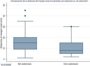 Diferencia de localización del tumor en cm al diagnóstico, siendo significativamente más cerca del margen anal en el grupo de pacientes con estenosis media de 10.7 vs. 15.5cm.