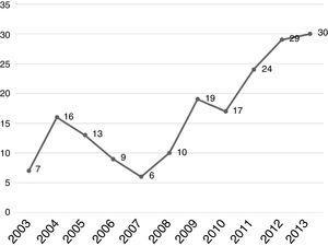 Número de pacientes con diagnóstico de ACDP sometidos a cirugía.
