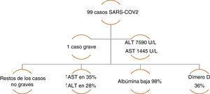 Serie de casos de COVID-19 con alteración de la química hepática. Datos tomados de: Chen, et al. 16.