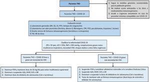 Algoritmo de manejo para pacientes con trasplante hepático y COVID-19. AZA: azatioprina; BH: biometría hemática; CPK: creatina fosfoquinasa; CsA: ciclosporina; ES: electrolitos séricos; EVE: everolimus; FR: frecuencia respiratoria; IR: sirolimus; MMF: micofenolato; PAFI: relación entre la presión arterial de oxígeno y la fracción inspirada de oxígeno; PCR: proteína C reactiva; PDN: prednisona; PFH: pruebas de función hepática; QS: química sanguínea; sO2: saturación de oxígeno; TAC-AR: tomografía axial computada de alta resolución; THO: trasplante hepático ortotópico; VMI: ventilación mecánica invasiva.