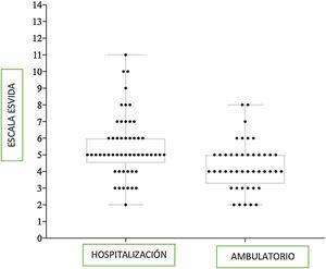 Representación de las puntuaciones en la escala EsVida para niños hospitalizados y con manejo de forma ambulatoria (n=53) o no (n=44), U de Mann-Whitney (p<0.001).