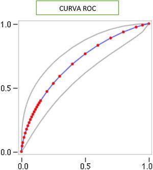 Curva del receptor operante, eje de las Y=sensibilidad, eje de las X=, especificidad. Área bajo la curva 0.69; IC 95% 0.60-0.79.