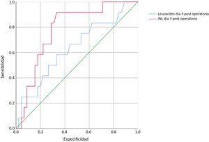 Curvas ROC en el día 3 PO. La línea roja representa la curva del INL y la línea azul representa la curva de los leucocitos totales.