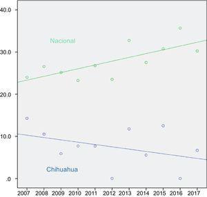 Correlación entre el paso del tiempo (2007-2017) y el porcentaje de utilización de injertos hepáticos de donante cadavérico en México (verde), Spearman r=0.727; p=0.011 y Chihuahua (azul), Spearman r=−0.388; p=0.238.