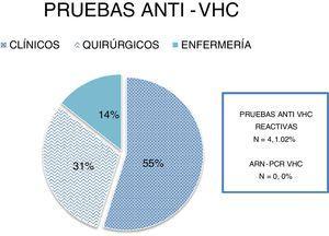 Pruebas anti-VHC realizadas por departamentos y resultados.