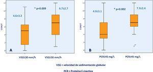Asociación entre la escala CONUT y marcadores bioquímicos de severidad CUCI. La figura A muestra la diferencia en la escala CONUT entre pacientes con velocidad de sedimentación globular >30mm/h o <30mm/h; la figura B muestra la diferencia en la escala CONUT entre pacientes CUCI con proteínaC reactiva >45mg/l o <45mg/l.