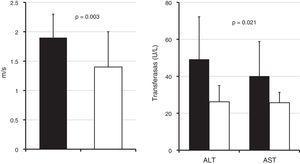 Comparación de elastografía hepática y aminotransferasas en suero realizada en 33 niños y adolescentes obesos con hígado graso (columnas negras) y sin hígado graso (columnas blancas). Los resultados son presentados como promedios y DE. Estadísticas: prueba t de Student para muestras independientes.