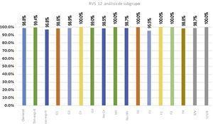 Respuesta virológica sostenida, general y por subgrupo, a las 12 semanas. con-exp-tr: con experiencia de tratamiento; Cir: cirrosis; No Cir: sin cirrosis; sin-exp-tr: sin experiencia de tratamiento; HIV: human immunodeficiency virus (virus de la inmunodeficiencia humana [VIH]); S/V/R: sustained virologic response; SOF/VEL: sofosbuvir/velpatasvir; SOF/VEL/RBV: sofosbuvir/velpatasvir/ribavirin.