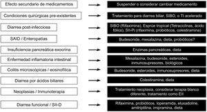 Opciones terapéuticas en diarrea crónica de acuerdo a la causa. EII: enfermedad inflamatoria intestinal; SIBO: sobrepoblación bacteriana del intestino delgado; SII-Pi: síndrome de intestino irritable postinfeccioso; TI: tránsito intestinal.