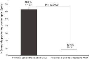 Pacientes con mesalazina MMX + terapia tópica al inicio y final del seguimiento (4 meses).