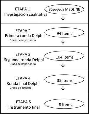 Etapas de desarrollo de la Escala de Calidad en Colonoscopia.