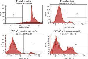Ejemplo de histogramas obtenido con IP por citometría de flujo; células de control negativo (metanol), control positivo (células vivas), previo a un ciclo de criopreservación, y posterior a este en alguna de las condiciones.