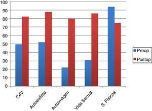 Comparación de resultados pre y postoperatorios de la calidad de vida y satisfacción del paciente, luego de cirugía de aumento mamario o mastopexia con prótesis. Los dominios que aplica el Breast-Q® incluyen la autoestima, el sentido de la autoimagen, el bienestar sexual y el bienestar físico. Los valores se representan en una escala del 0 al 100, valores más altos representan mayor satisfacción del paciente. El cambio en los valores pre y postoperatorios fueron estadísticamente significativos, todos con p<0,001. CdV: calidad de vida; Postop: postoperatorio; Preop: preoperatorio; S. físicos: síntomas físicos.