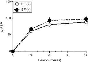 Progresión del % PEP poscirugía bariátrica en pacientes EF (+) (círculos blancos) y EF (−) (círculos negros) luego de 3, 6 y 12 meses. Los valores corresponden a promedio±desviación estándar. EF: ejercicio físico; % PEP: porcentaje de pérdida de exceso de peso.