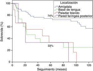 Sobrevida global según subsitio anatómico.