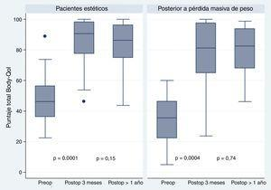 Puntaje Body-Qol® en la encuesta preoperatoria, postoperatoria temprana y postoperatoria tardía en pacientes estéticas y pacientes con pérdida masiva de peso.