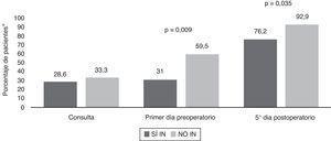 Evolución de la prevalencia de desnutrición proteica. *Porcentaje de pacientes con al menos un parámetro nutricional proteico en rango de desnutrición (RBP, transferrina, albúmina, prealbúmina), determinado en la primera consulta, primer día preoperatorio y quinto día posquirúrgico en ambos grupos (SÍ IN y NO IN). NO IN: no inmunonutrición; RBP: proteína de fijación del retinol; SÍ IN: sí inmunonutrición.