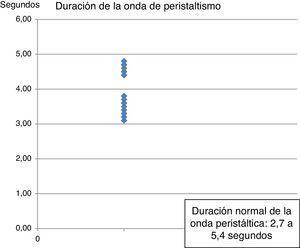 Duración de la onda peristáltica esofágica. Duración normal de la onda peristáltica: de 2,7 a 5,4s.