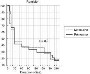 Distribución temporal de la remisión de la diarrea en hombres y mujeres.