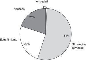 Gráfica que representa los efectos adversos presentados por la DMBVC expresados en porcentajes.